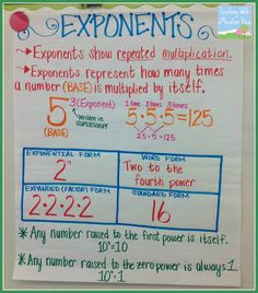 Teaching Exponents