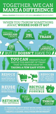 Municipal Solid Waste in the United States infographics from the U.S. EPA using 2012 MSW collection data.