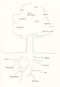 """""""Hidden Roots"""" - David Byrne's Hand-Drawn Pencil Diagrams of the Human Condition John Cage, How To Start Yoga, Art For Art Sake, Human Condition, Wall Prints, Art Therapy, Art Images, Roots, My Books"""