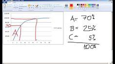 Estatística - Diagrama de Pareto - Princípio da Curva ABC - Produto ABC - Análise e Classificação da Administração de Materiais e Estoques – Classificação ABC.  http://youtu.be/1zspOMC8vdM