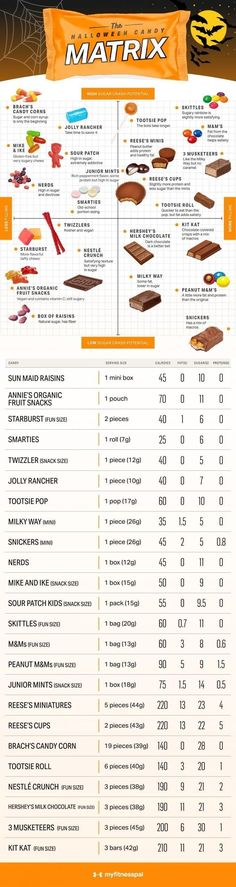 Halloween means one of two things: costumes and candy. Of course, if you have a favorite candy you're set on eating, there's no reason not to enjoy it in moderation — but if you're looking to make a smarter choice and are open to other options of healthy eating tips or nutrition tips, this matrix might help. On that note, and in the spirit of trick-or-treating, here's a look at how 24 popular Halloween candies compare in terms of sugar and satiety. #MyFitnessPal #halloweencandy #sugarincandy