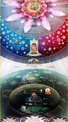 I have a huge one of these on the wall in my study. I love how you can see the maha mantra going all the way up to Goloka Vrndavan..