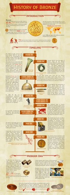 History of Bronze Infographic #metal #ancient