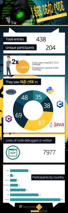 "Between October 26th and November 2nd, we ran the I see dead code Challenge on ITtestsOnline .  The challenge consisted in debugging a piece of code containing ""dead code"", meaning pieces of code that were useless or even totally wrong. It was open to all developers who were able to code in any of the following programming languages: Java, C++, C#, PHP, and Python."