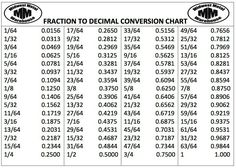 Fraction To Decimal Conversion Calculator  Tay