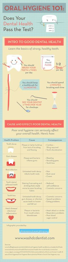 Did you know that tooth discoloration could be a sign of tooth decay? If you let plaque and tartar build up, your teeth and gums will suffer. Check out this infographic from a dentist in Washington, D.C. to learn more.