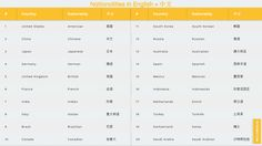 国籍英语 Nationalities in English and Chinese on list and images