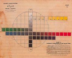 Albert H. Munsell. Atlas, The Munsell Color System. 1915.Magic Transistor on Tumblr