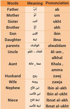 Arabic Arabic Phrases, Arabic Words, Speak Arabic, English Vocabulary Words, Learn English Words, Learn Arabic Alphabet, Arabic Alphabet Letters, Learn Arabic Online, Arabic Lessons