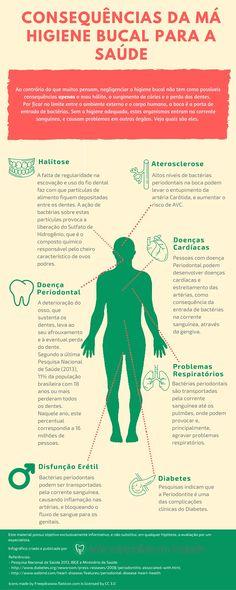 infográfico sobre doenças causadas pela falta de higiene bucal
