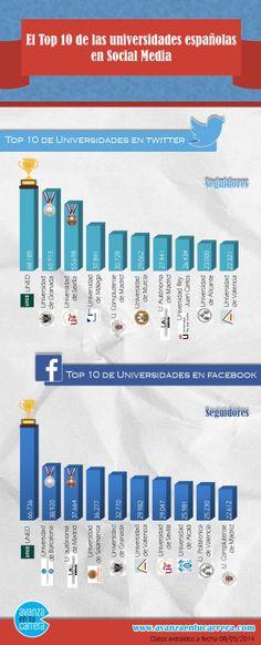 Una #infografía con el Top 10 #universidades españolas en Redes Sociales