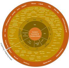 Inbound Marketing, Content Marketing, Quiz, Blog, Interview, Social Media, Chart, Authors, Catalog