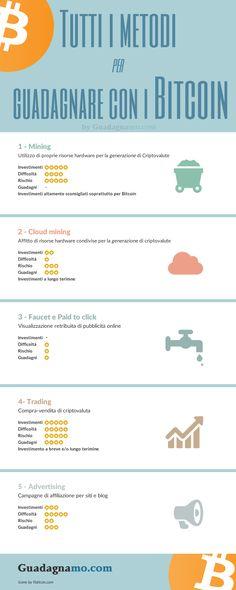 #infografica riassuntiva di tutti i metodi per #guadagnare #bitcoin. Internet