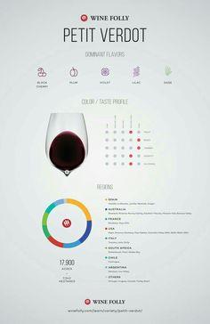 Infografica Petit Verdot