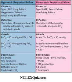 Types of Acute Respiratory Failure