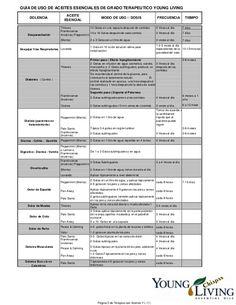 GUIA DE USO DE ACEITES ESENCIALES DE GRADO TERAPEUTICO YOUNG LIVING DOLENCIA ACEITE ESENCIAL MODO DE USO // DOSIS FRECUENC...