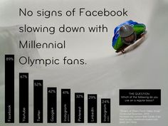 The Olympics, Millennials and Facebook