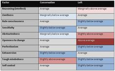 Political personality: Left and Right wing voters through the 16PF filter. Table from Election-themed OPP blog post.