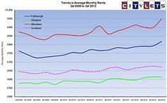 Citylets Chart of Quarterly Average Rents