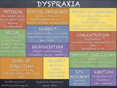 Dyspraxia - a summary of how it affects people