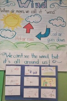 Wind kindergarten lesson plan. Anchor chart of the wind; check for understanding; from Teach with your heart!
