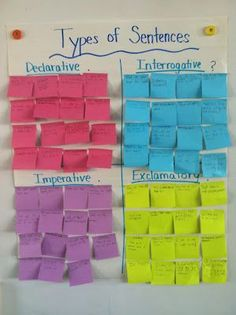 Have an empty chart up on the board, and each team gets 4 different colored post-it notes. Write down which color corresponded to which type of sentence on the board for them to refer to. They worked with their team to come up with unique examples of each type of sentence.