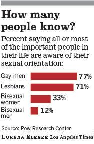 Toc homosexual statistics