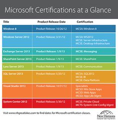 Here's a great overview of the different Microsoft certifications available.