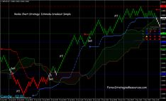 this forex strategy is based on the ichimoku indicator, Bollinger bands Stop indicator and Renko Charts. Bollinger Bands, Forex Trading System, Technical Analysis, Forex Trading Strategies, Stress, Charts, Things To Sell, Graphics, Graph Of A Function