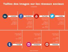 Un article qui présente les dimensions idéales pour les différents réseaux sociaux : LinkedIn, Facebook, YouTube, Twitter, Tumblr, Instagram, Pinterest. Twitter, Dimensions, Tumblr, Map, Nice, Instagram, Advertising Agency, Social Media