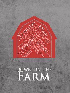 Farm #infographic #farm