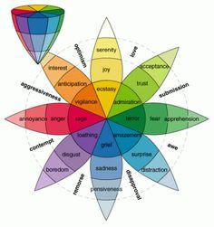 A Roda das Cores e as Emoções (Roda Plutchik de Emoções)