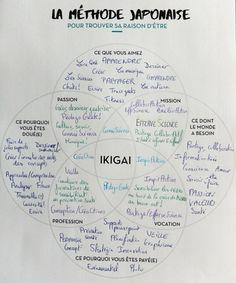 L'Ikigai d'EfferveScience, à toi de jouer : construit le tien, trouve ta quête, et donne un sens à ta vie !