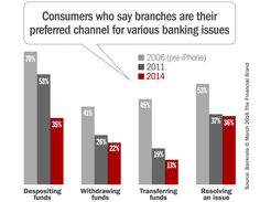 Few topics in the banking industry ignite a more fiery debate than the subject of branches. Do they have a future? If so, what is it?