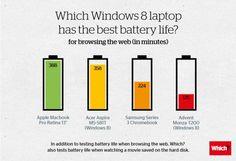 Best Windows 8 Notebook is... the MacBook Pro Retina.