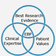 Improve Your Organization and Nursing Career Using Evidence Based Practice