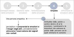 Empatia | 3 - Le emozioni nel conflitto | GestConf101 Courseware | POK