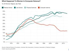 Image result for women in it over the years graph