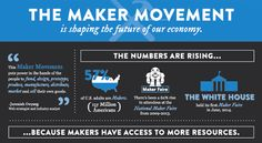 The maker movement is in full swing. It offers people the means, inspiration and community to make rather than buy goods. Due to the growing accessibility of tools including 3D printers, laser cutters and open source designs and hardware, all kinds of people are becoming makers.