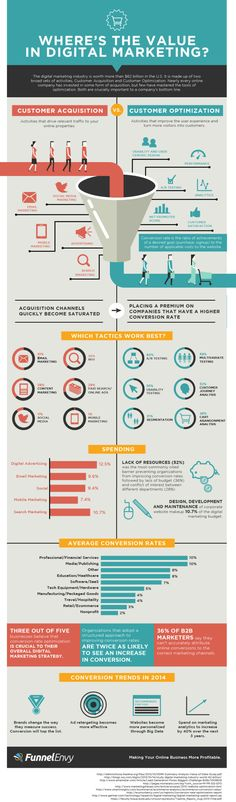 Value of #Digital #Marketing #infographics