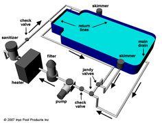Inground Swimming Pool Plumbing Bing Images Home Heating Pinterest Swimming Pools Pool