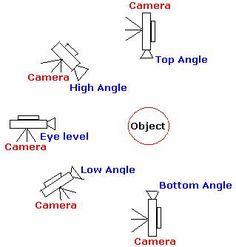 Camera Angles/Movement/Shots   Camera angle, Camera shots and ...