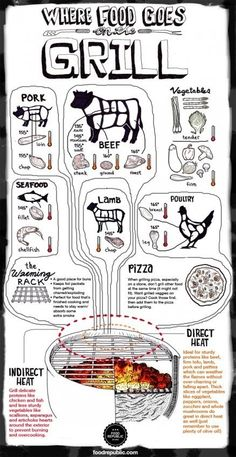 Planning a bbq?  use this handy guide to know exactly where to place different meats and food over the fire for the best bbq results.
