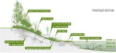 <b>No Name Inlet</b><br/>Waterfront Regeneration — terrain nyc Landscape Architecture Portfolio, Landscape And Urbanism, Landscape Design, Sustainable Architecture, Architecture Plan, Landscape Diagram, Urban Design Diagram, Wetland Park, Water Management