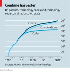 The process of invention: Now and then | The Economist