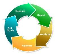 Web analytics‎ - Web analytics is the measurement, collection, analysis and reporting of internet data for purposes of understanding and optimizing web usage.