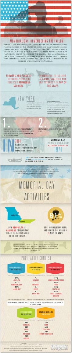 How and Why we celebrate Memorial Day | Articles