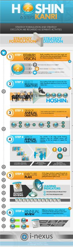 This infographic examines the 6 steps in the Hoshin Kanri process. This starts with establishing the vision, creating medium term breakthrough objectives, cascading these into annual breakthroughs, deploying the objectives, executing the strategy and an annual review. Hoshin planning is a structured approach to strategy with a focus on ensuring that the strategic objectives are actually implemented. i-nexus provides strategy execution software to support Hoshin implementations...