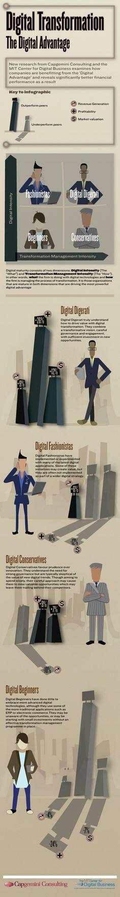 La ventaja de ser digital #infografia #infographic #internet
