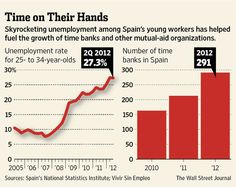 Spain's informal sharing economy grows. Bet most of them would prefer the cash!